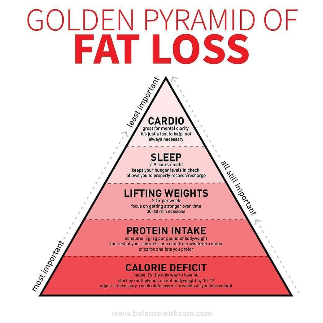 fat-loss-pyramid